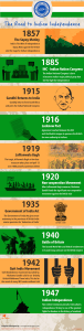 Infographics Road to Indian Independence