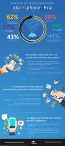 Infographic How to get your business ready for the Smartphone era