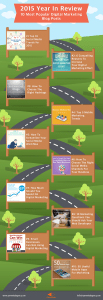 Infographic 10 most popular digital marketing blog posts