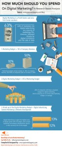 Infographic - How much should you spend on digital marketing