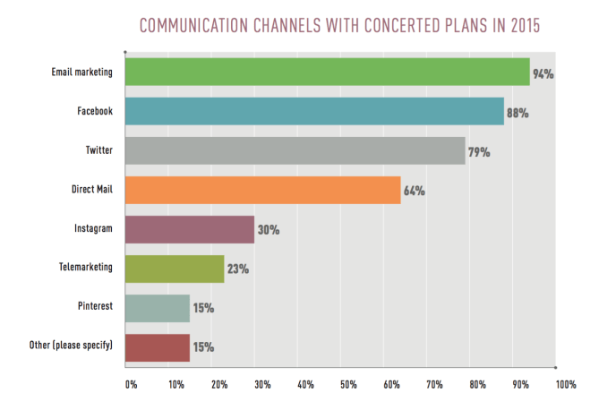 Communication Channels for Nonprofits