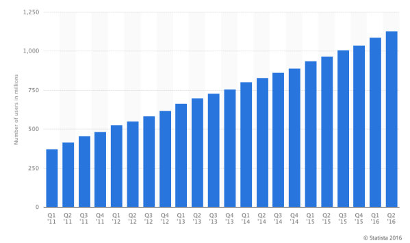 Facebook User Growth Statistics