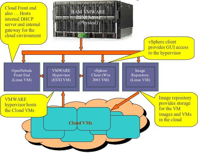vmware basic diagram uk house wiring opennebula with nested esx we