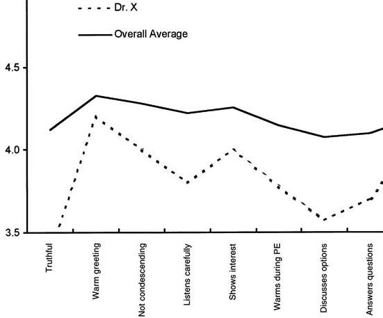 Severity Adjusted Benchmarks