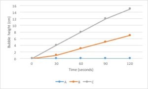 Presenting Data – Graphs and Tables