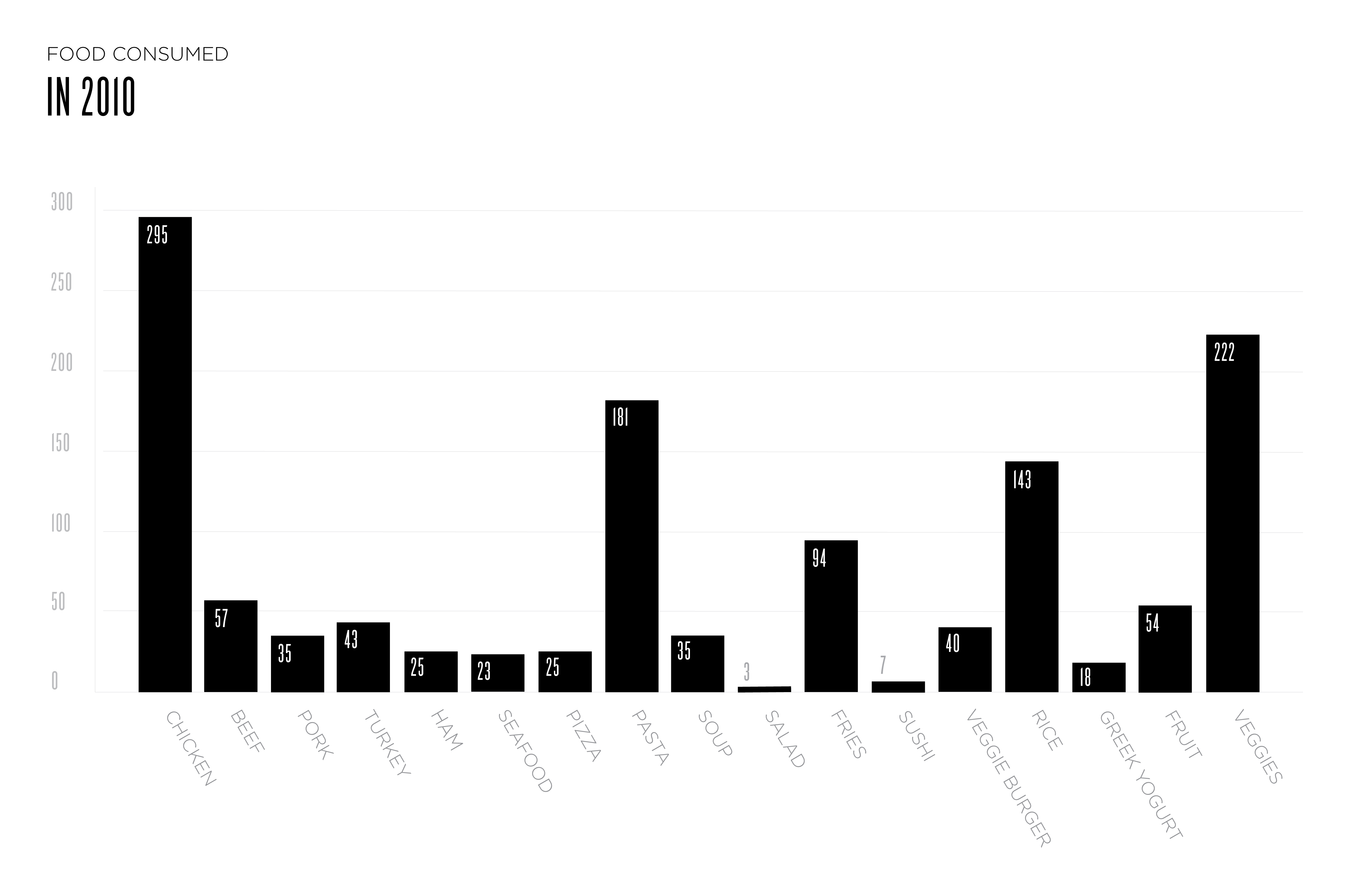 Single Bar Graph