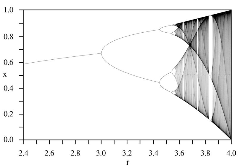 Bifurcation diagram