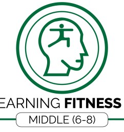 Fitness Knowledge(MS 6-8) - OPEN Physical Education Curriculum [ 1749 x 4300 Pixel ]