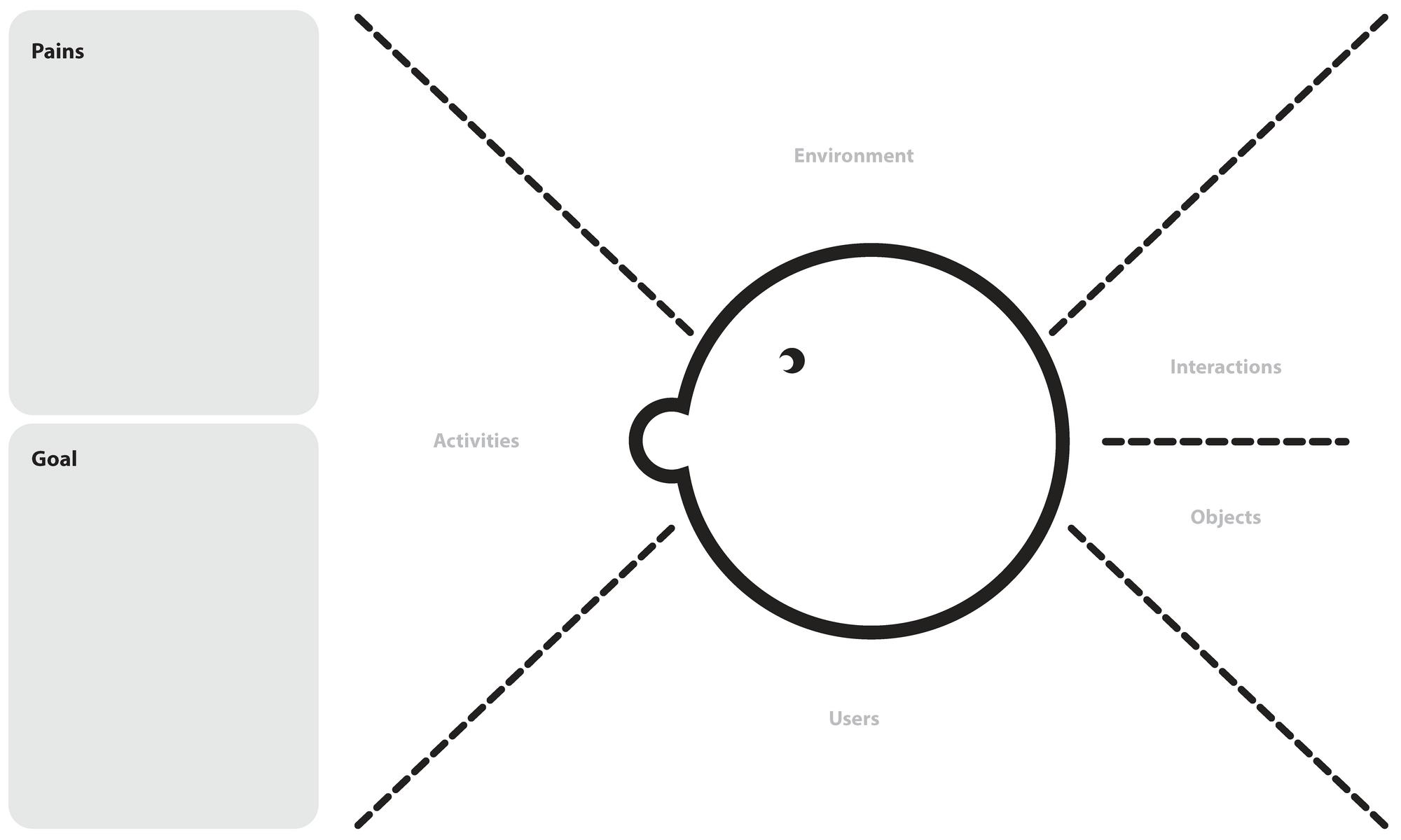 Aeiou Observation Framework