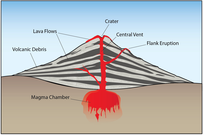 Diagram Volcanoes Parts
