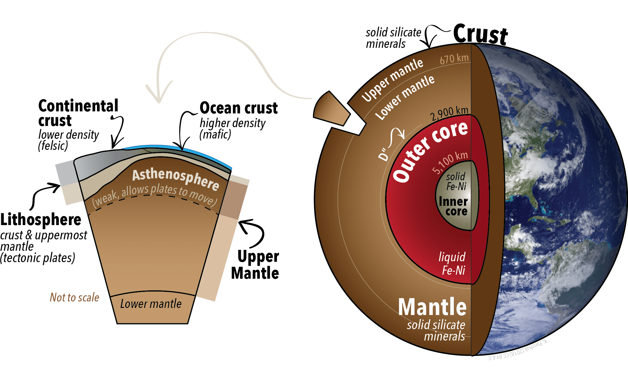 3 1 Earth S Layers Crust Mantle And Core Physical