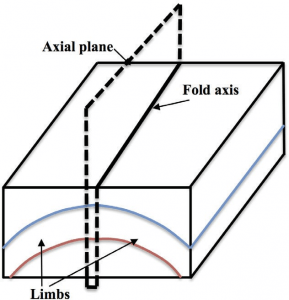 Overview of Geological Structures Part 2: Folds, Faults