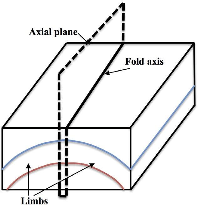 Figure8.18-partsoffold