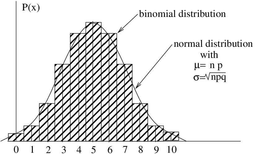 7.1 Using the Normal Distribution to Approximate the