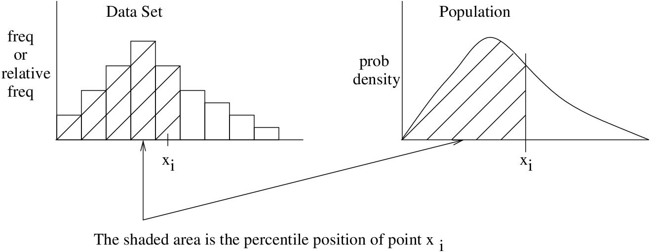 6. Percentiles and Quartiles