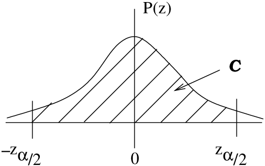 8.1 Confidence Intervals Using the z-Distribution