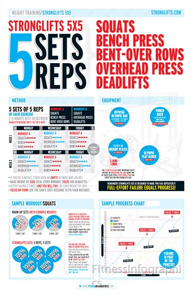 Stronglifts 5x5 By Fitnessinfographics
