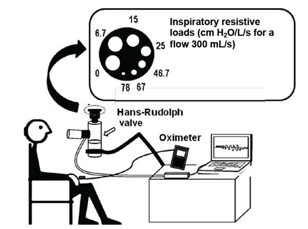 Repeatability of the Evaluation of Perception of Dyspnea