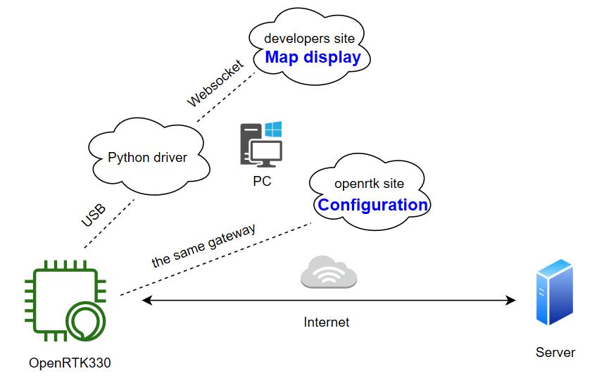 How to Use OpenRTK330 EVK? — Aceinna OpenRTK Developer