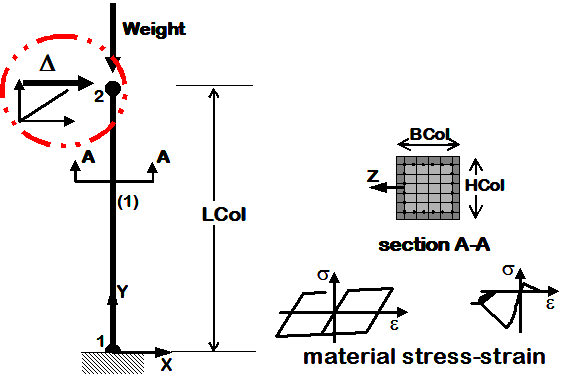 Example 2c. Nonlinear Cantilever Column: Inelastic