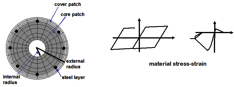 Example 9. Build a Fiber Section