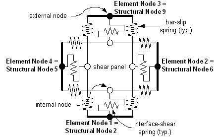 Beam-Column Joint Element Discussion