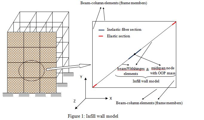 Truss Stress Diagram Infill Wall Model And Element Removal Openseeswiki