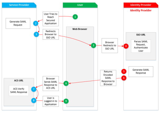 Flow chart with three sections. Fisrt section has a blue heading and says service provider, the second block is in green color which says user and the third say identity provider in red color