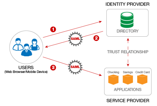 Flow chart showing the security process in SAML 2.0 on the left side is a user diverging to two part. One part has identity provider the other has service provider