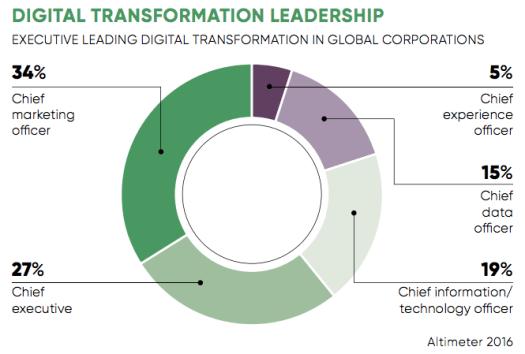 A piechart showing statistics on digital transformation leadership