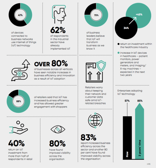 Infographic showing statistics on IoT with relevant piccharts and icons
