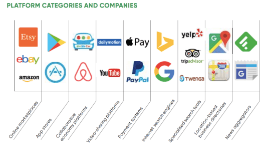 Illustration showing logo of different companies to explain different types of platform economy