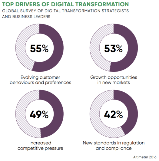 Four piecharts showing percentages on top drivers of digital transformation