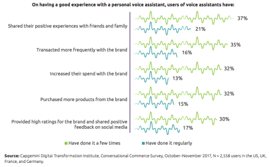 Graphical representation showing green and blue distorted lines to explain voice assistants and their effects on customer experience