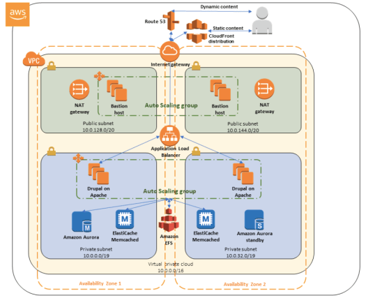 Illustration showing a big square containing smaller squares and circles in green, blue, orange and yellow colours to represent the mode of Drupal deployment on AWS