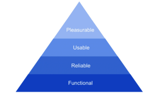 The image shows a pyramid with four segments, pleasure, usable, reliable and functional, describing the hierarchy of needs.