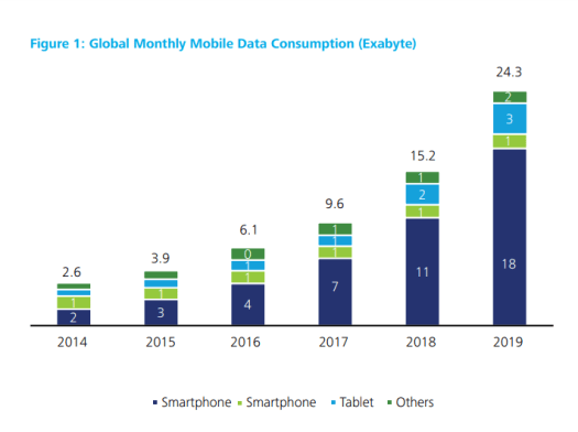 A bar graph shows the global monthly data consumption on various smart devices .
