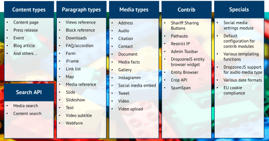 Image of a table having the list of all media types