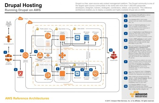 Flowchart containing different icons connected by arrows to represent Serverless implementation using Drupal and AWS