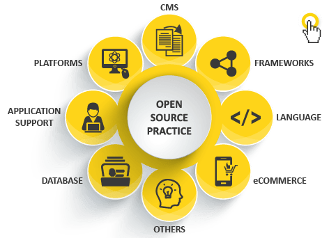 Image of 8 yellow circle defining open source practices