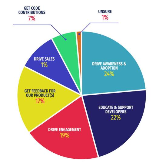 A pie chart depicts the importance of Developer Relations.