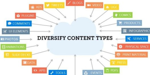 """A diagram of a cloud with """"diversify content types"""" written on it and twenty four rectangles with content connected to it with arrows"""
