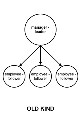 Want to reinvent management? Start with the managers