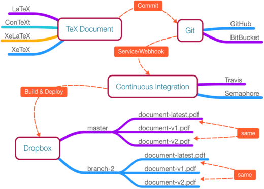 how to make a process diagram carrier air handler wiring git, docker, and continuous integration for tex documents | opensource.com