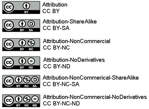 Types of CC licenses
