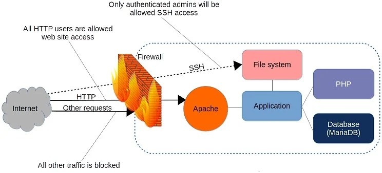 linux firewalls what you