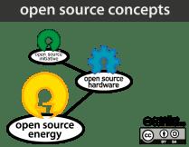 open-source-concept_root