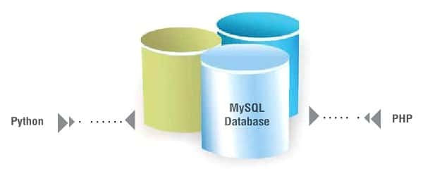 Connecting to MySQL with Python and PHP - Open Source For You