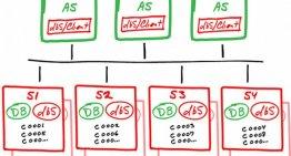 NewSQL — The New Way to Handle Big Data