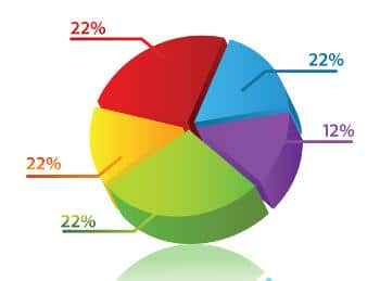 Pie charts with Open Flash Charts